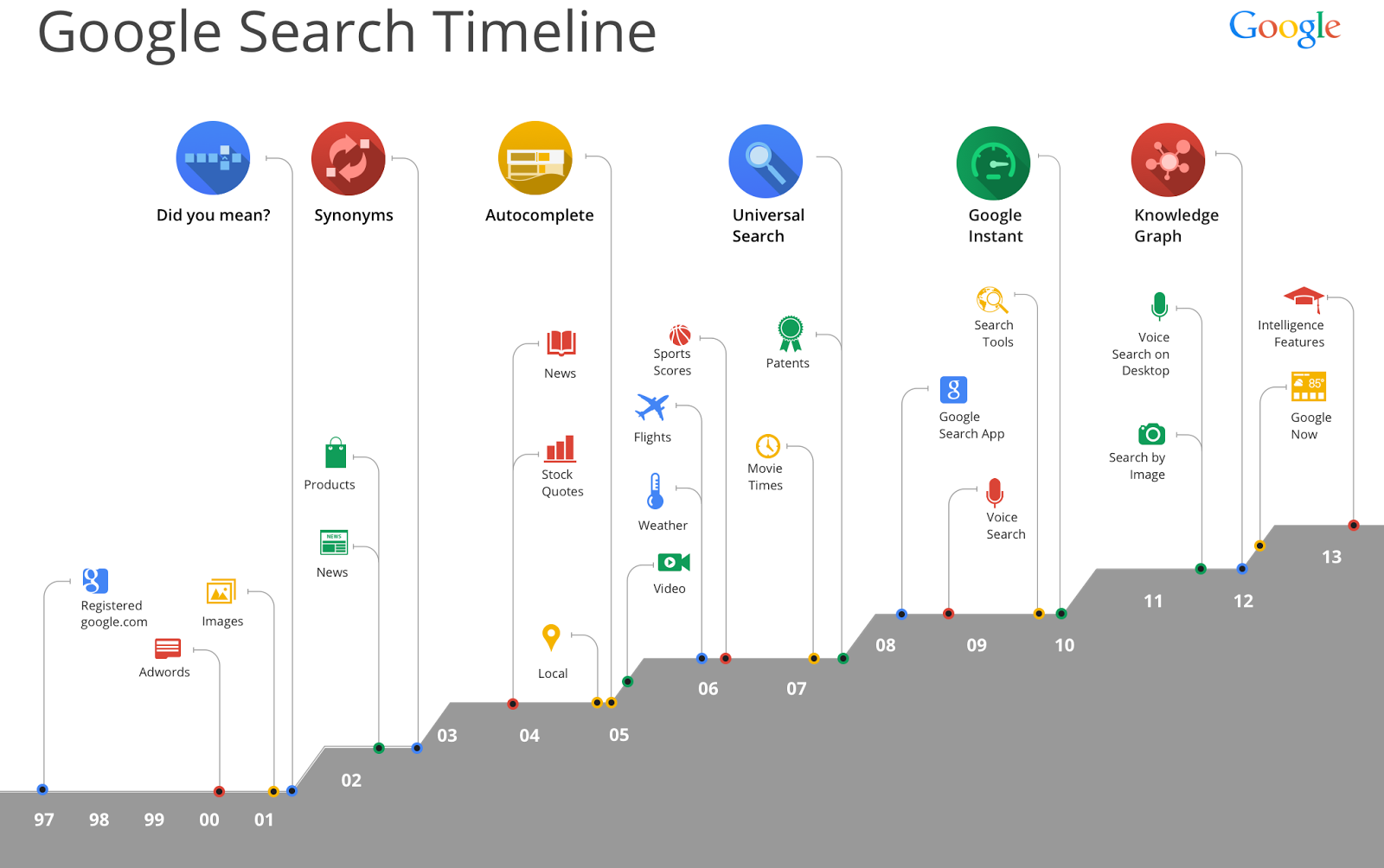google search time line