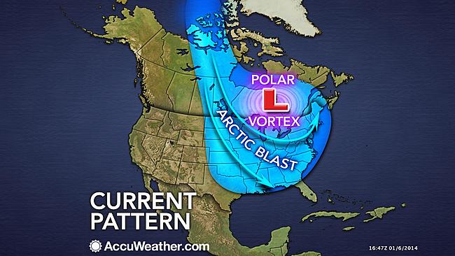 polar vortex