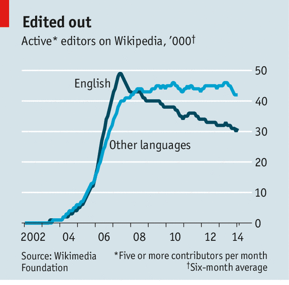wikipedians