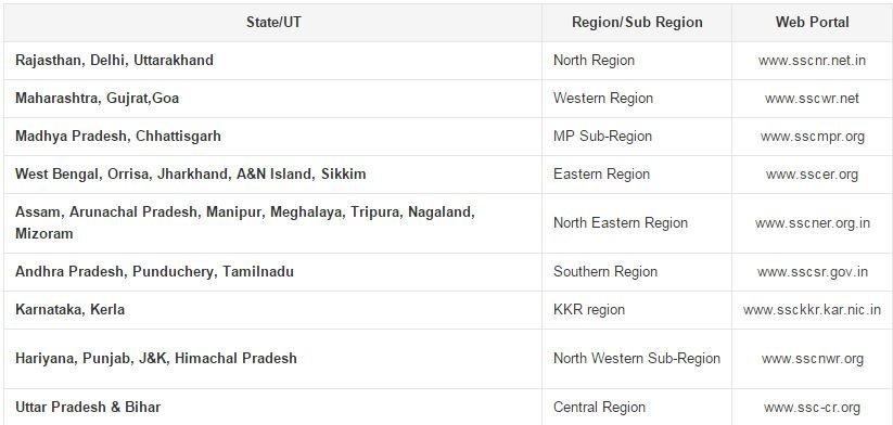 SSC CGL 2014 Tier-1exam Halltickets have been uploaded