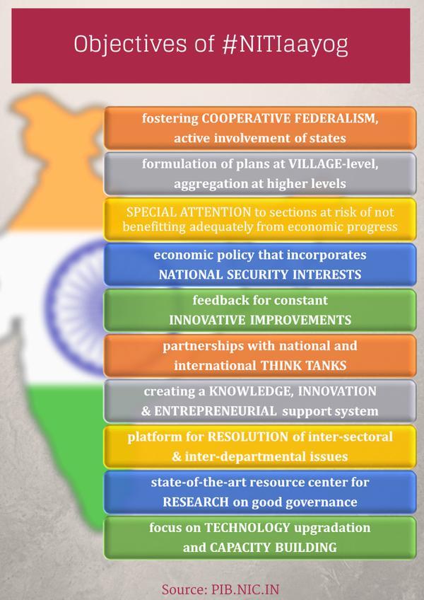 NITI Aayog Objectives