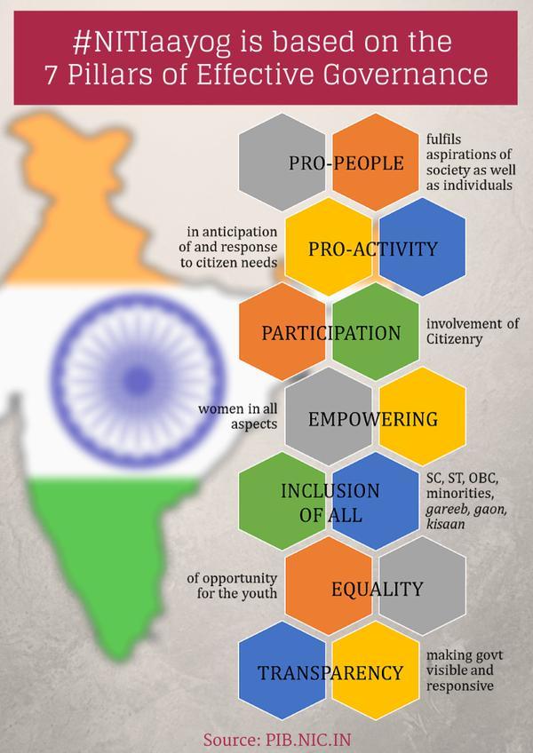 NITI Aayog Principles