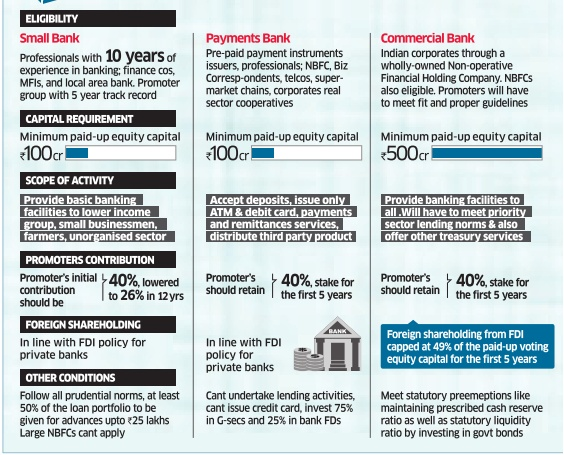 small banks and payment banks