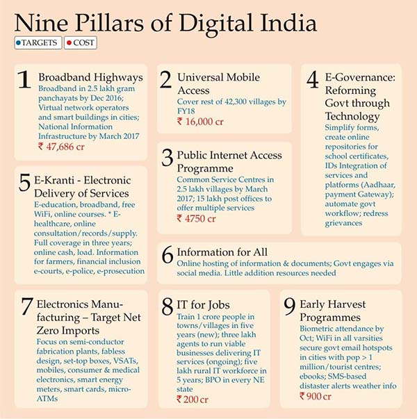 9 pillars of Digital India