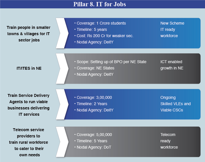 Pillar-8-IT-for-Jobs