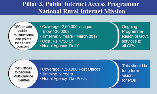 Piller-3-Public-internet-Access-programme-National-Rural-internet-mission