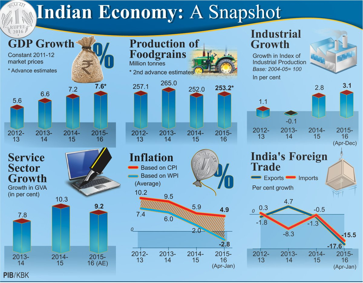 Economy analysis of india 2015 annual report