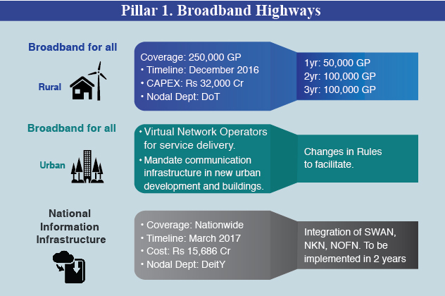 Pillar-1-Broadband-Highways