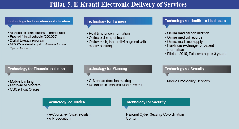 Pillar-5-E-Kranti-electronic-Delivery-of-Services