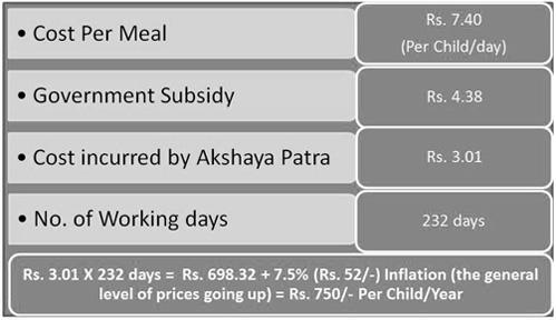 cost-per-meal-calculation-akshaya-patra_2